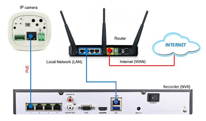 NVR Camera là gì