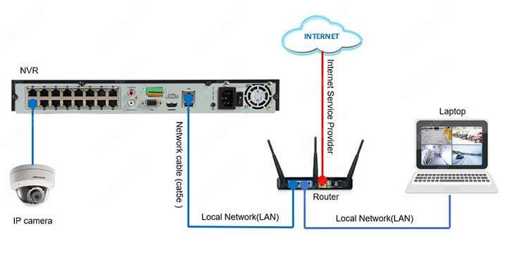 Gán camera IP vào đầu ghi hình NVR