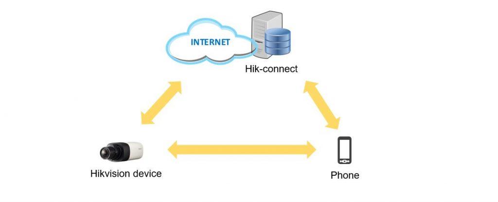 Sơ đồ nguyên lý của Hik-Connect