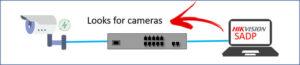 Cấu hình Camera IP xem qua mạng