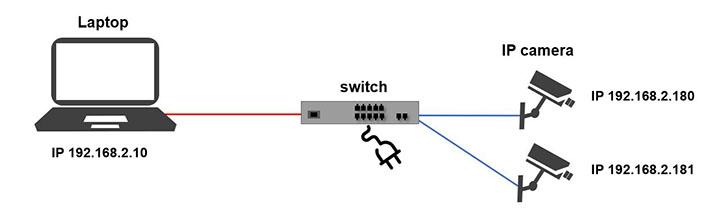 Sơ đồ kết nốt mạng cho camera IP