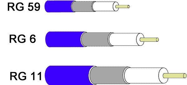 Cáp đồng trục cho Camera quan sát Analog