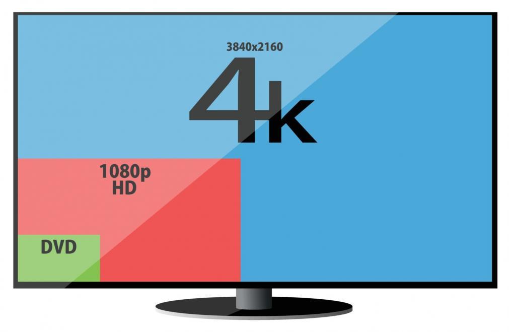 Độ phân giải màn hình TIVI