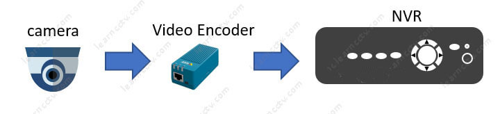 kết nối camera analog vào đầu ghi IP