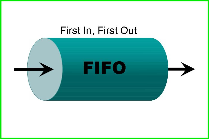 Phương pháp FIFO trong kế toán là gì?