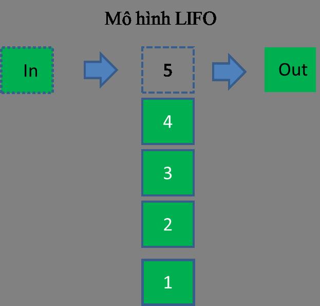 Phương pháp LIFO