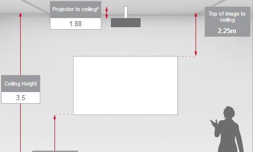 tỷ lệ thu phóng máy chiếu
